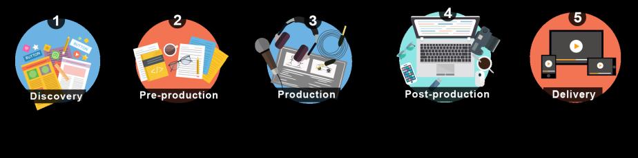 Explainer video production